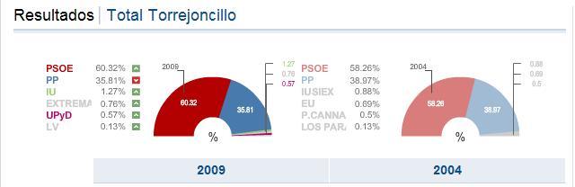 www.torrejoncillotodonoticias_antiguo_blog_0481