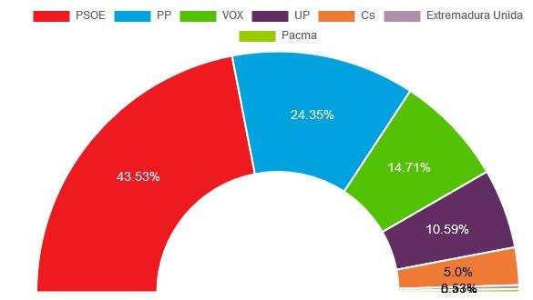 Resultados 10N en Torrejoncillo y Valdencin