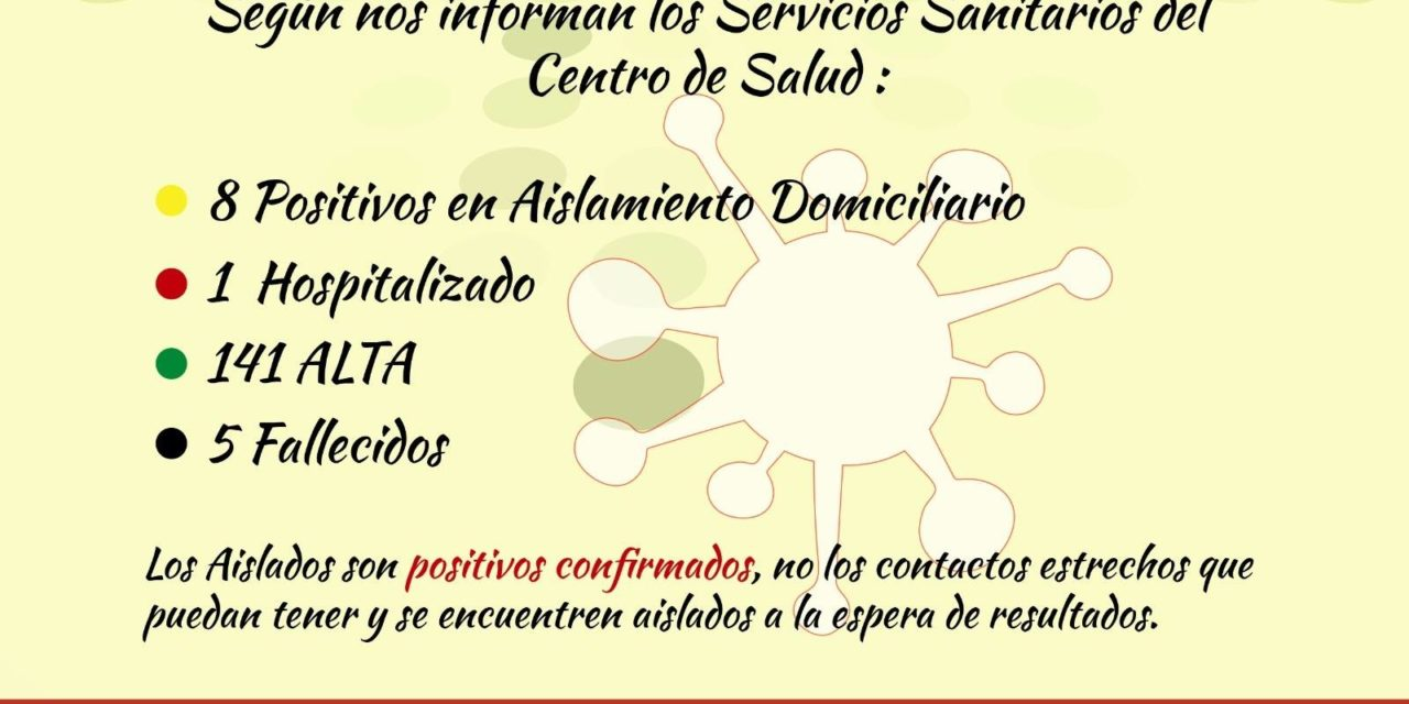 INFORME DE SITUACIÓN COVID-19 a 09/02/2021