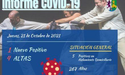 INFORME DE SITUACIÓN COVID-19 a 21/10/2021