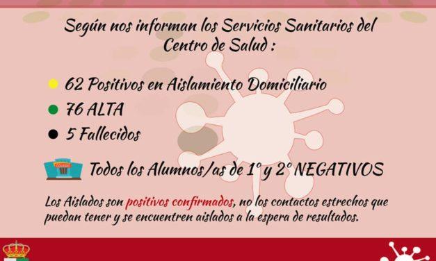 INFORME DE SITUACIÓN COVID-19 a 24/01/2021