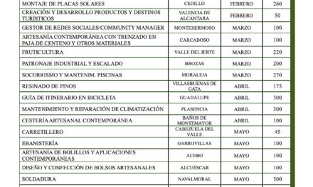 El Gobierno central concede a la Diputación una ayuda de 235.700 euros para la ejecución del programa Juventas Emprende II