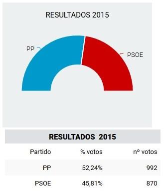 El PP de Torrejoncillo gana las elecciones por 122 votos de diferencia