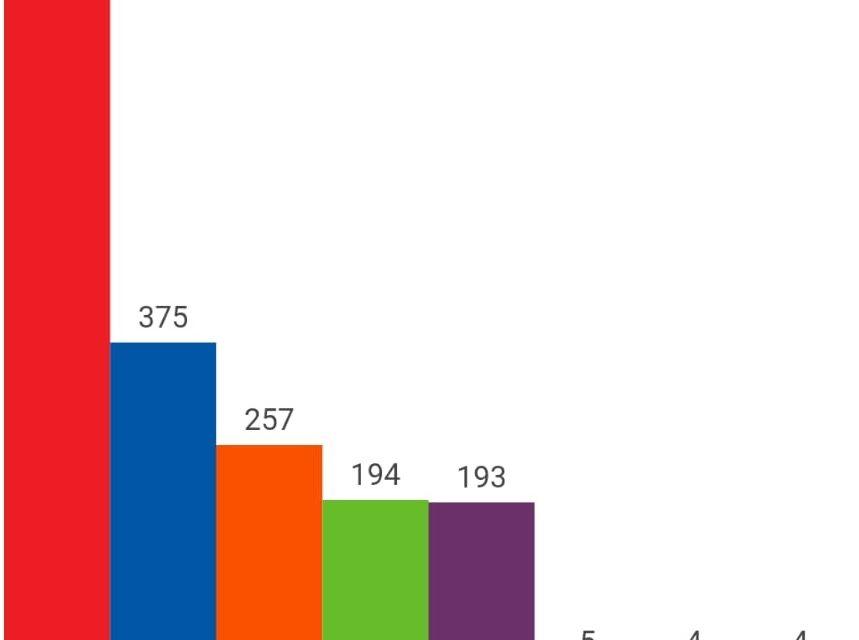 Resultados de las elecciones 2019 en Torrejoncillo