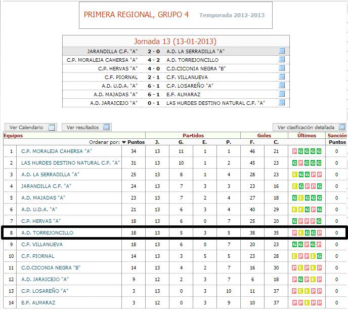J13 Primera Regional