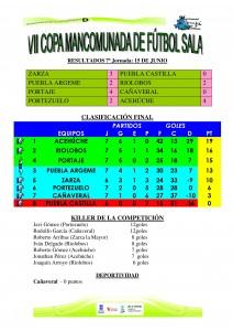 Clasificación final de la VII Copa Mancomunada - DINAMIZACIÓN DEPORTIVA
