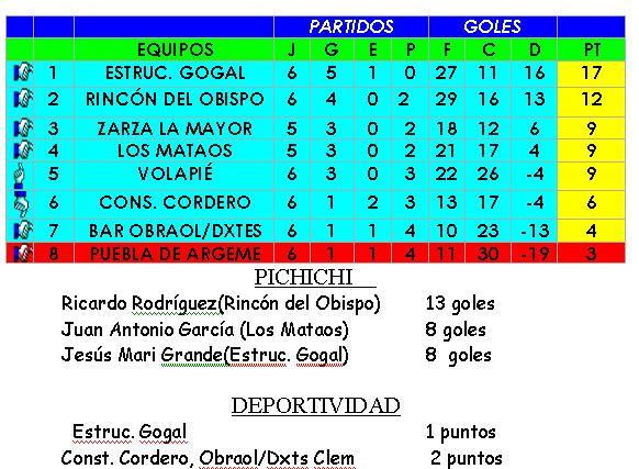 Jornada 6 resultados Liga Local