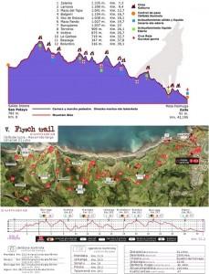 Perfiles de los recorridos de la Mendi Maratoia Galarleiz y de la Zumaia Flysch Trail 2013 - CEDIDAS