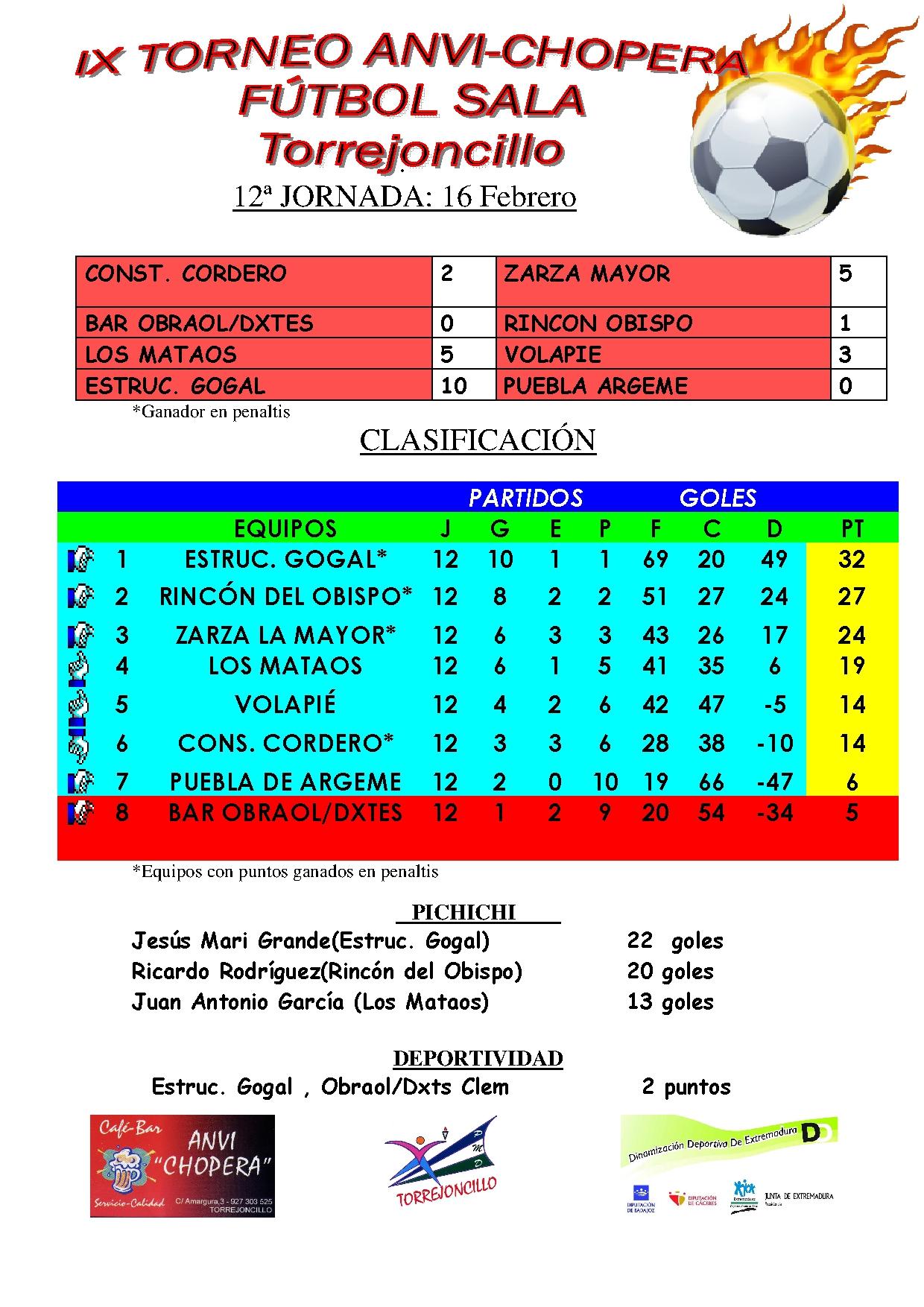 """Liga Local """"Anvi-Chopera"""" de Fútbol Sala: Resultados 12ª Jornada y Horarios 13ª Jorn."""