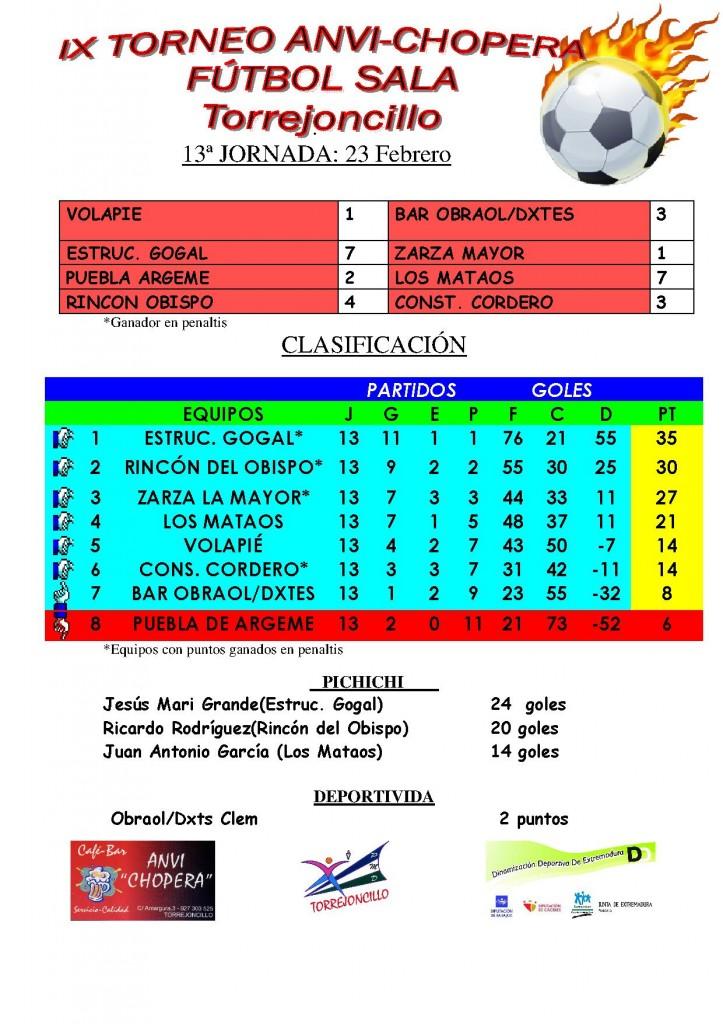 Resultados 13º Jornada IX Torneo de Invierno Fútbol Sala