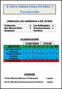 Clasificación de la X Copa Primavera de Fútbol 7 tras la disputa de la 3ª jornada – DINAMIZACIÓN DEPORTIVA