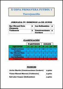 Clasificación de la X Copa Primavera de Fútbol 7 tras la disputa de la 4ª jornada – DINAMIZACIÓN DEPORTIVA