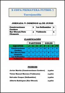 Clasificación de la X Copa Primavera de Fútbol 7 tras la disputa de la 5ª jornada – DINAMIZACIÓN DEPORTIVA