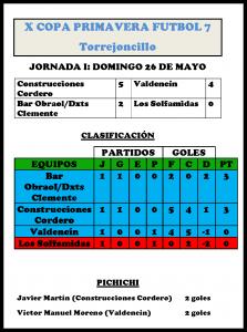 Clasificación de la X Copa Primavera de Fútbol 7 tras la disputa de la 1ª jornada - DINAMIZACIÓN DEPORTIVA