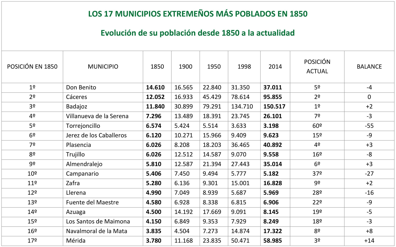 Torrejoncillo: 5º municipio más poblado de Extremadura en 1850